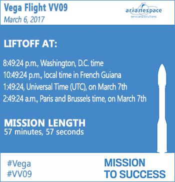 Launch window for Vega Flight VV09